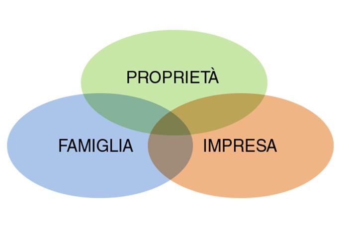 Schema di Ernesto Poza