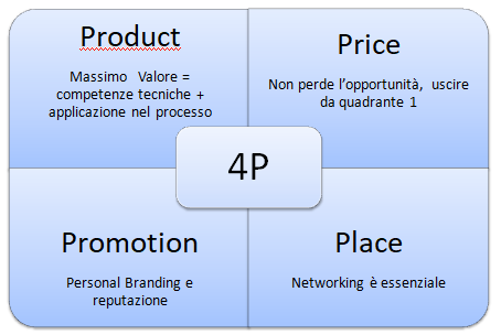 Marketing 4p