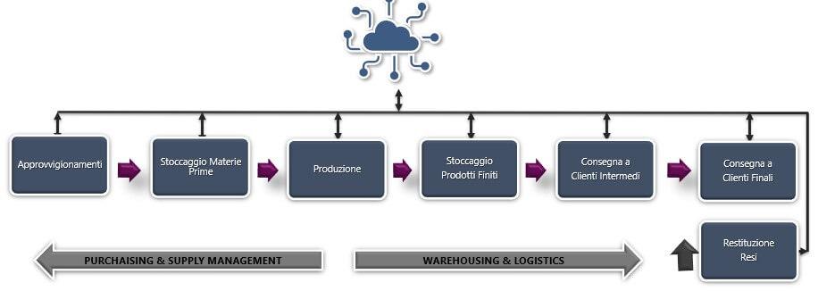 visibilità_supply chain